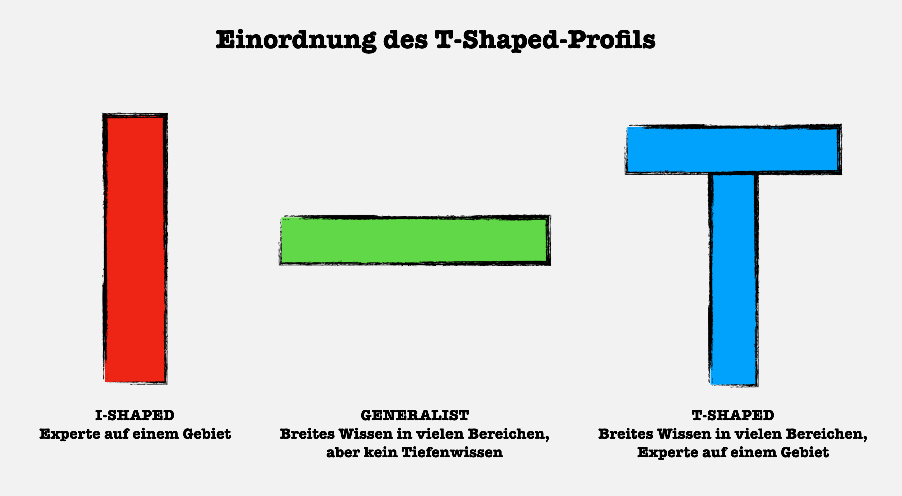 T-Shaped-Profil Erklärung